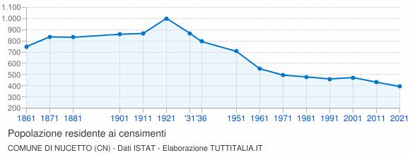 Grafico andamento storico popolazione Comune di Nucetto (CN)