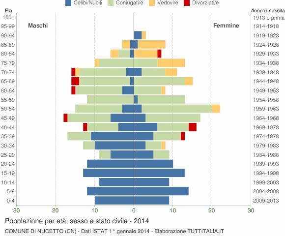Grafico Popolazione per età, sesso e stato civile Comune di Nucetto (CN)