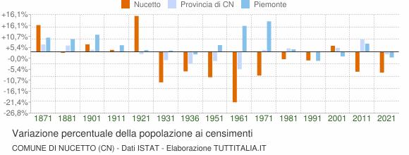 Grafico variazione percentuale della popolazione Comune di Nucetto (CN)