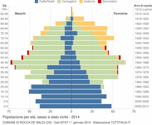 Grafico Popolazione per età, sesso e stato civile Comune di Rocca de' Baldi (CN)