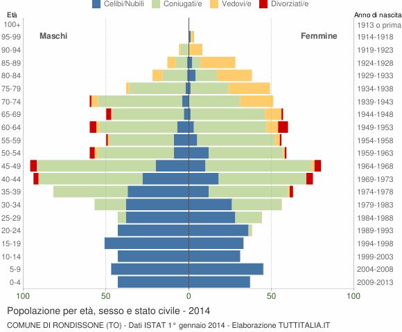 Grafico Popolazione per età, sesso e stato civile Comune di Rondissone (TO)