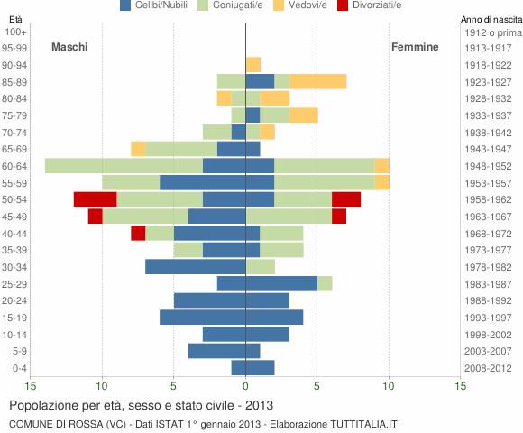 Grafico Popolazione per età, sesso e stato civile Comune di Rossa (VC)