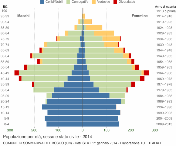 Grafico Popolazione per età, sesso e stato civile Comune di Sommariva del Bosco (CN)