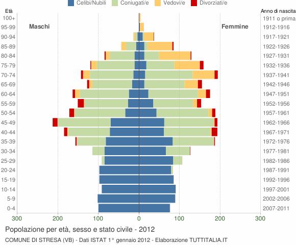 Grafico Popolazione per età, sesso e stato civile Comune di Stresa (VB)