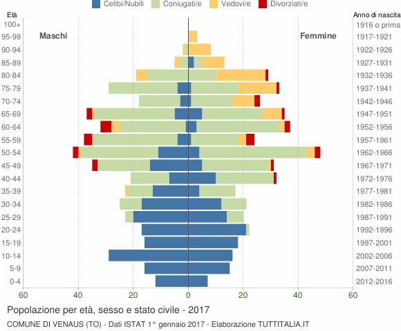 Grafico Popolazione per età, sesso e stato civile Comune di Venaus (TO)