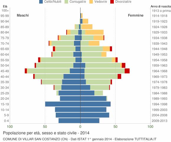 Grafico Popolazione per età, sesso e stato civile Comune di Villar San Costanzo (CN)