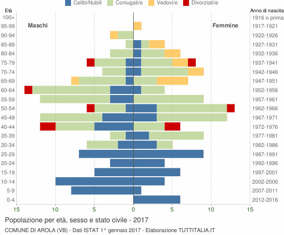 Grafico Popolazione per età, sesso e stato civile Comune di Arola (VB)