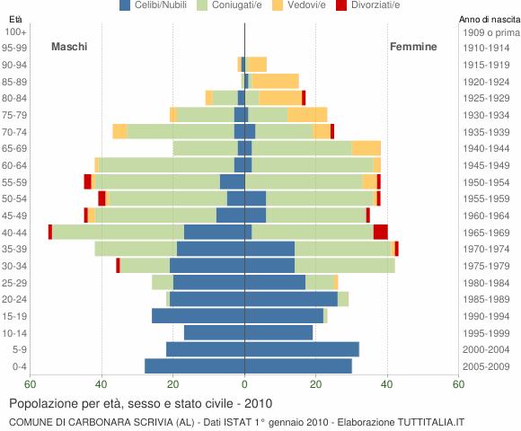 Grafico Popolazione per età, sesso e stato civile Comune di Carbonara Scrivia (AL)