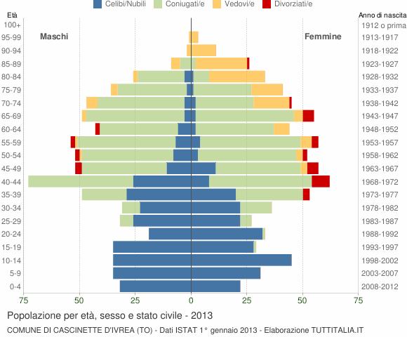 Grafico Popolazione per età, sesso e stato civile Comune di Cascinette d'Ivrea (TO)