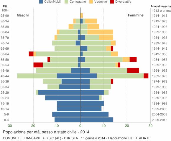 Grafico Popolazione per età, sesso e stato civile Comune di Francavilla Bisio (AL)