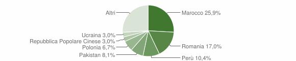Grafico cittadinanza stranieri - Mongrando 2018