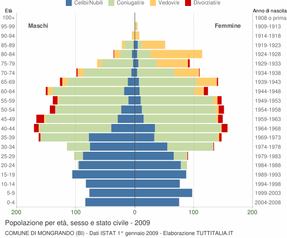 Grafico Popolazione per età, sesso e stato civile Comune di Mongrando (BI)