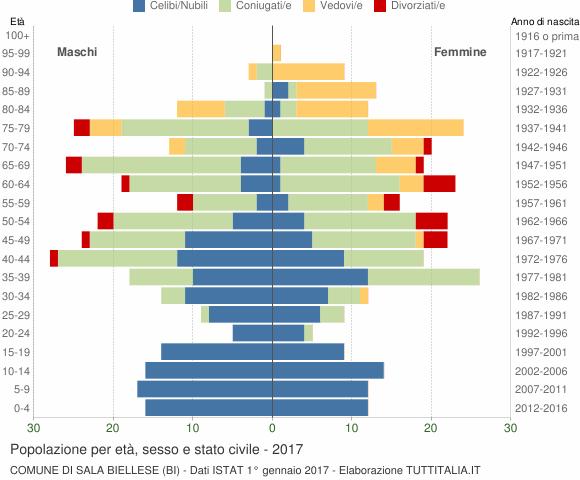 Grafico Popolazione per età, sesso e stato civile Comune di Sala Biellese (BI)