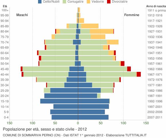 Grafico Popolazione per età, sesso e stato civile Comune di Sommariva Perno (CN)