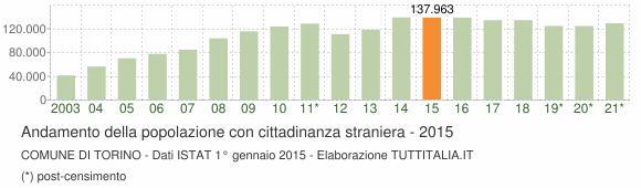 Grafico andamento popolazione stranieri Comune di Torino