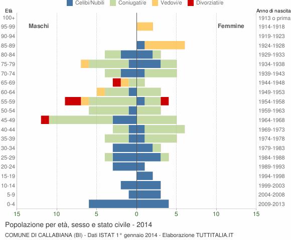Grafico Popolazione per età, sesso e stato civile Comune di Callabiana (BI)