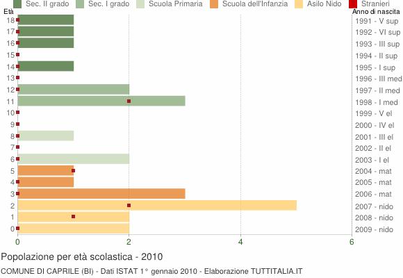 Grafico Popolazione in età scolastica - Caprile 2010