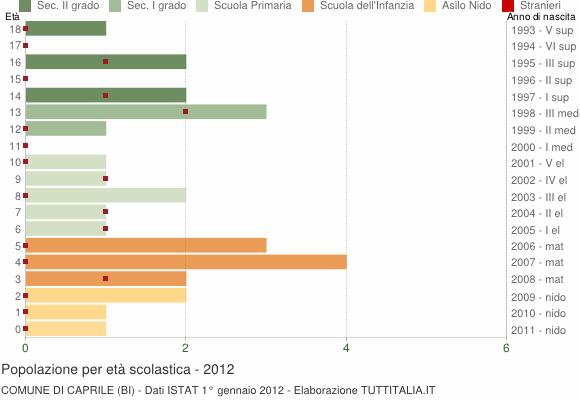 Grafico Popolazione in età scolastica - Caprile 2012
