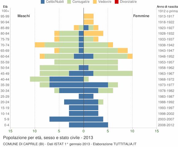 Grafico Popolazione per età, sesso e stato civile Comune di Caprile (BI)