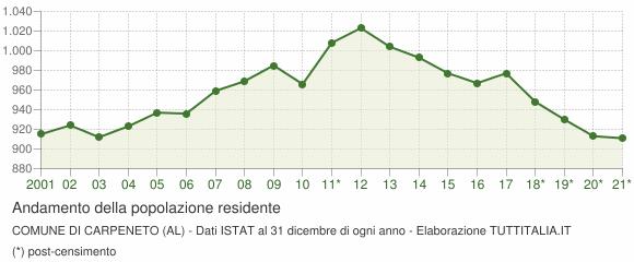 Andamento popolazione Comune di Carpeneto (AL)