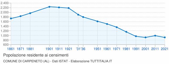 Grafico andamento storico popolazione Comune di Carpeneto (AL)