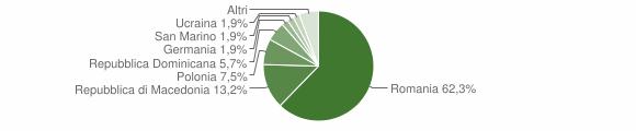 Grafico cittadinanza stranieri - Carpeneto 2010