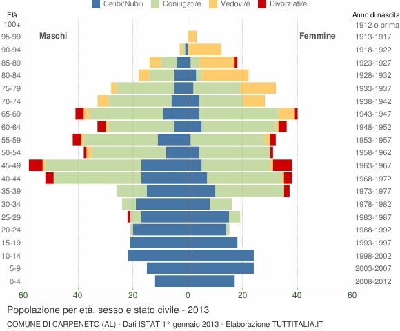 Grafico Popolazione per età, sesso e stato civile Comune di Carpeneto (AL)
