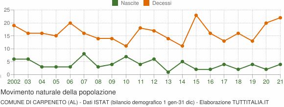 Grafico movimento naturale della popolazione Comune di Carpeneto (AL)