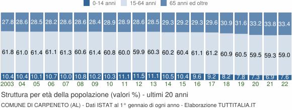 Grafico struttura della popolazione Comune di Carpeneto (AL)