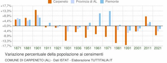 Grafico variazione percentuale della popolazione Comune di Carpeneto (AL)