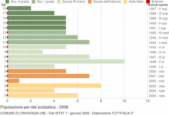 Grafico Popolazione in età scolastica - Craveggia 2006