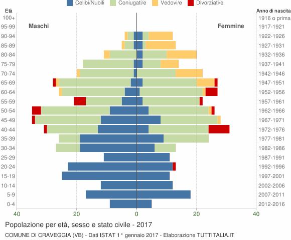 Grafico Popolazione per età, sesso e stato civile Comune di Craveggia (VB)