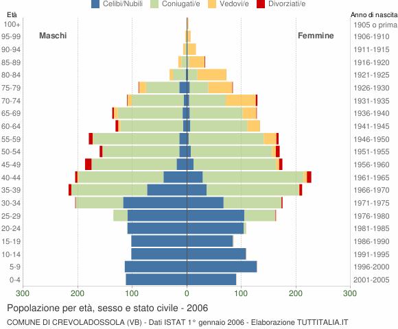 Grafico Popolazione per età, sesso e stato civile Comune di Crevoladossola (VB)
