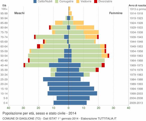 Grafico Popolazione per età, sesso e stato civile Comune di Giaglione (TO)