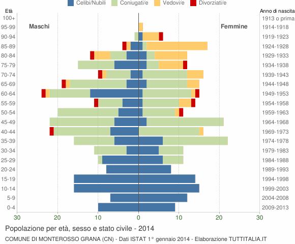 Grafico Popolazione per età, sesso e stato civile Comune di Monterosso Grana (CN)