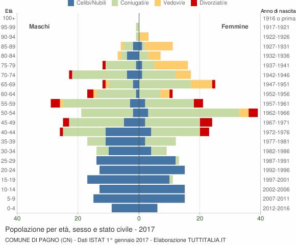 Grafico Popolazione per età, sesso e stato civile Comune di Pagno (CN)