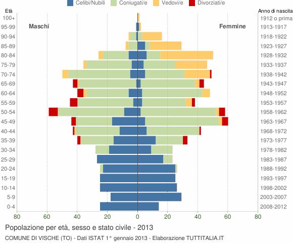 Grafico Popolazione per età, sesso e stato civile Comune di Vische (TO)