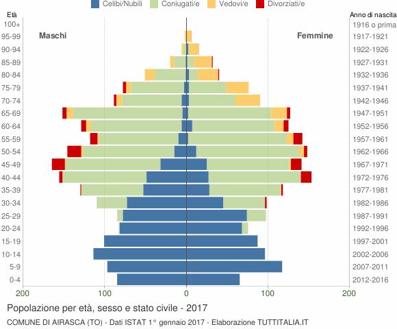 Grafico Popolazione per età, sesso e stato civile Comune di Airasca (TO)