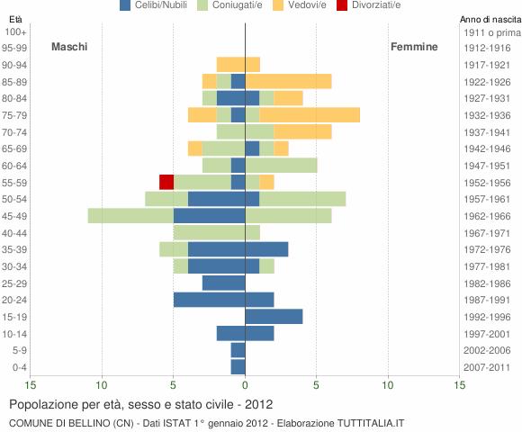 Grafico Popolazione per età, sesso e stato civile Comune di Bellino (CN)