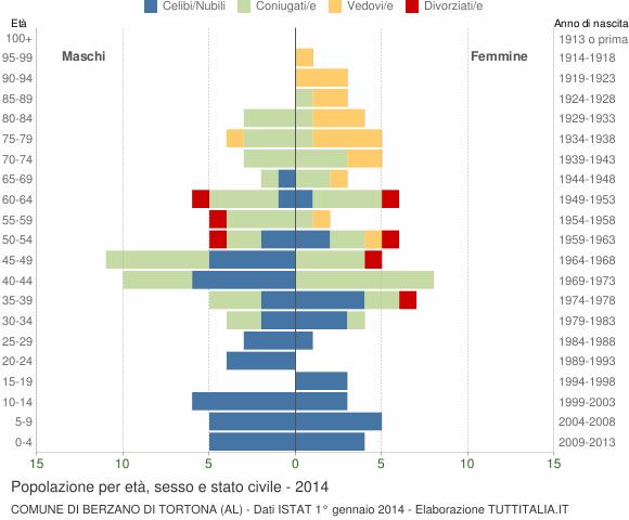 Grafico Popolazione per età, sesso e stato civile Comune di Berzano di Tortona (AL)