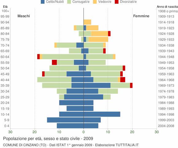 Grafico Popolazione per età, sesso e stato civile Comune di Cinzano (TO)