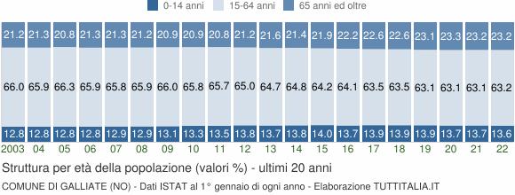 Grafico struttura della popolazione Comune di Galliate (NO)