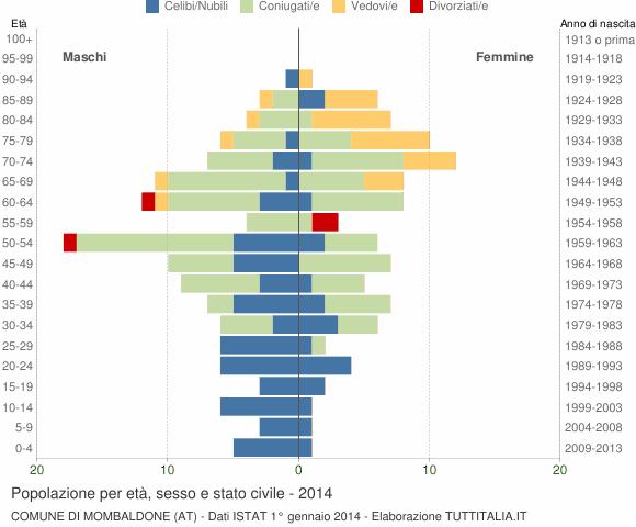 Grafico Popolazione per età, sesso e stato civile Comune di Mombaldone (AT)
