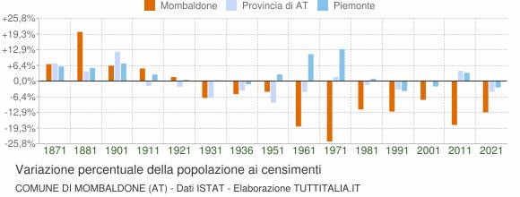 Grafico variazione percentuale della popolazione Comune di Mombaldone (AT)