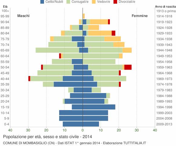 Grafico Popolazione per età, sesso e stato civile Comune di Mombasiglio (CN)
