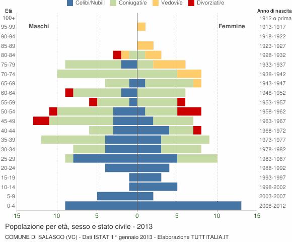 Grafico Popolazione per età, sesso e stato civile Comune di Salasco (VC)