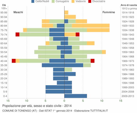 Grafico Popolazione per età, sesso e stato civile Comune di Tonengo (AT)