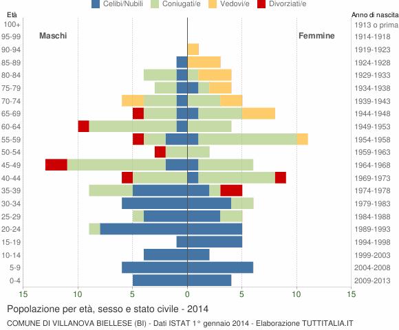 Grafico Popolazione per età, sesso e stato civile Comune di Villanova Biellese (BI)