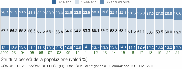 Grafico struttura della popolazione Comune di Villanova Biellese (BI)