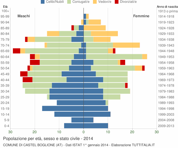 Grafico Popolazione per età, sesso e stato civile Comune di Castel Boglione (AT)